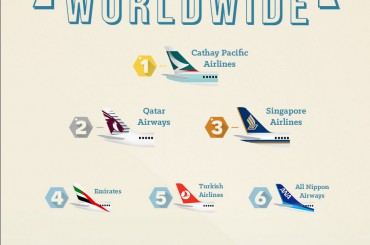 The World's Best Commercial Airlines